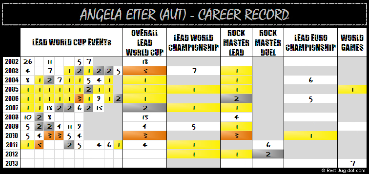 Angy's career record for senior lead competitions, including the fearsome and near-perfect 2005 season © Rest Jug