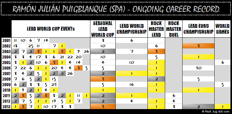 Ramon's long career record so far. He is only two World Cup events away from beating Alexandre Chabot's record of 21 victories. Blank empty cells are events the athelete did not participate in, gray cells are events that were not scheduled for that year. © Rest Jug