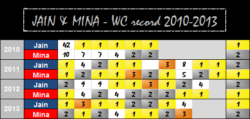 The numbers behind the friendly rivalry between Jain and Mina © Rest Jug